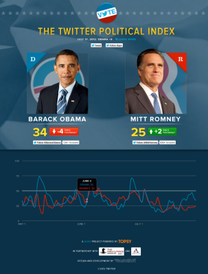 twitter political index